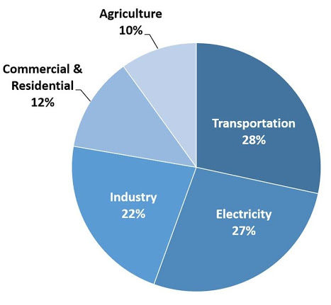 Pie Chart: Sources of Greenhouse Gas Emissions, 2018